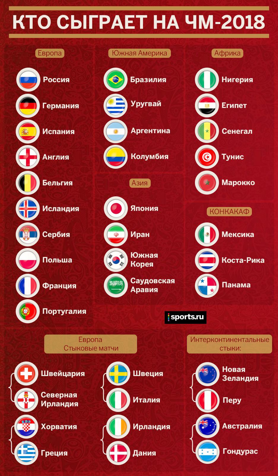 чемпионат мира 2018 по футболу таблица