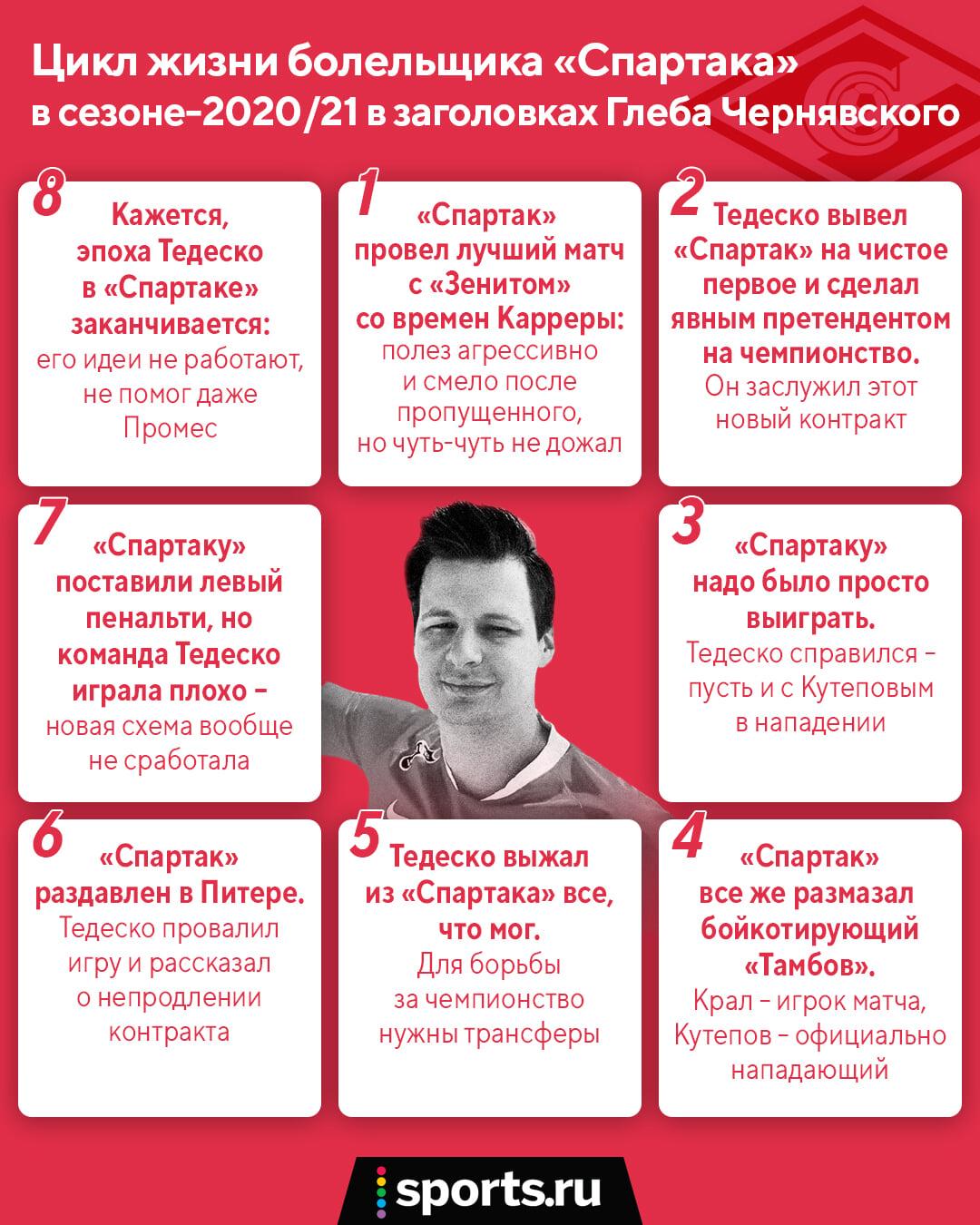 Новый цикл «Спартака» в заголовках Глеба Чернявского. От восхищения до разочарования в Тедеско