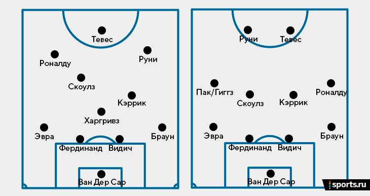 Лучший сезон в Манчестере Роналду выдал с Руни и Тевесом. Тройку называют лучшей в истории АПЛ, хотя вместе они играли совсем недолго