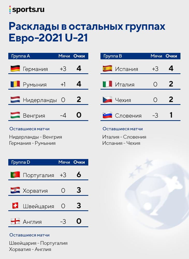 Расклады Евро U-21: Россия может не выйти даже в случае победы над Данией, а у Англии есть шансы с нулем после двух матчей