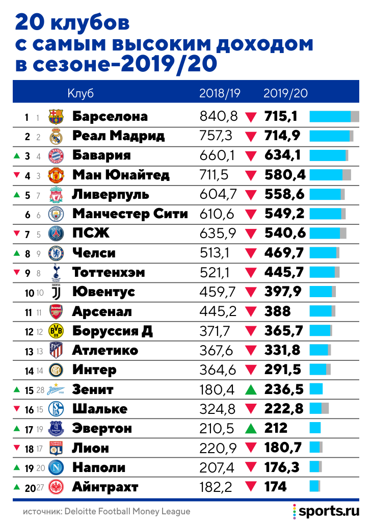 «Зенит» попал в топ-15 клубов Европы по доходам. Объясняем, почему это не повод сильно радоваться