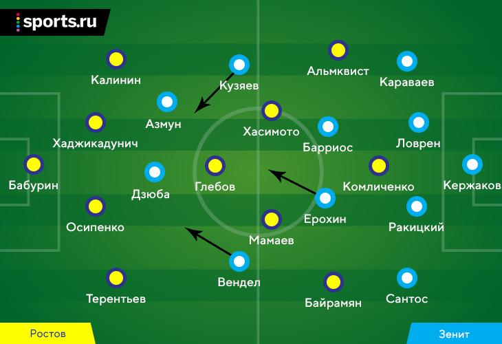 «Зенит» использовал прессинг и провалы опорной зоны «Ростова», но у Семака большие проблемы в защите