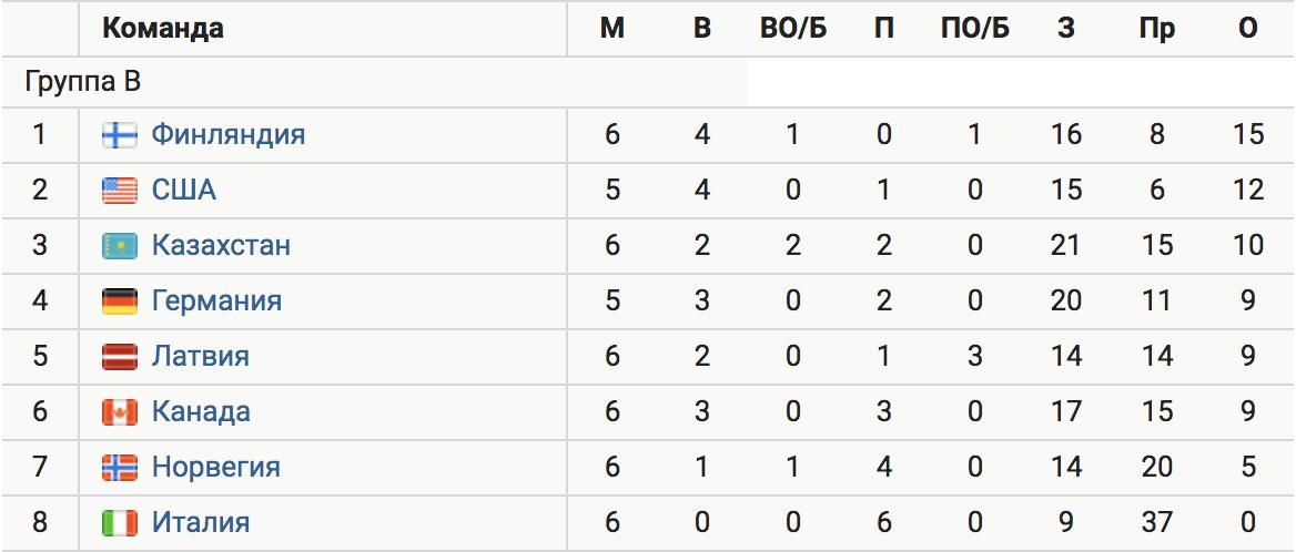 Финляндия и США первыми вышли в плей-офф ЧМ