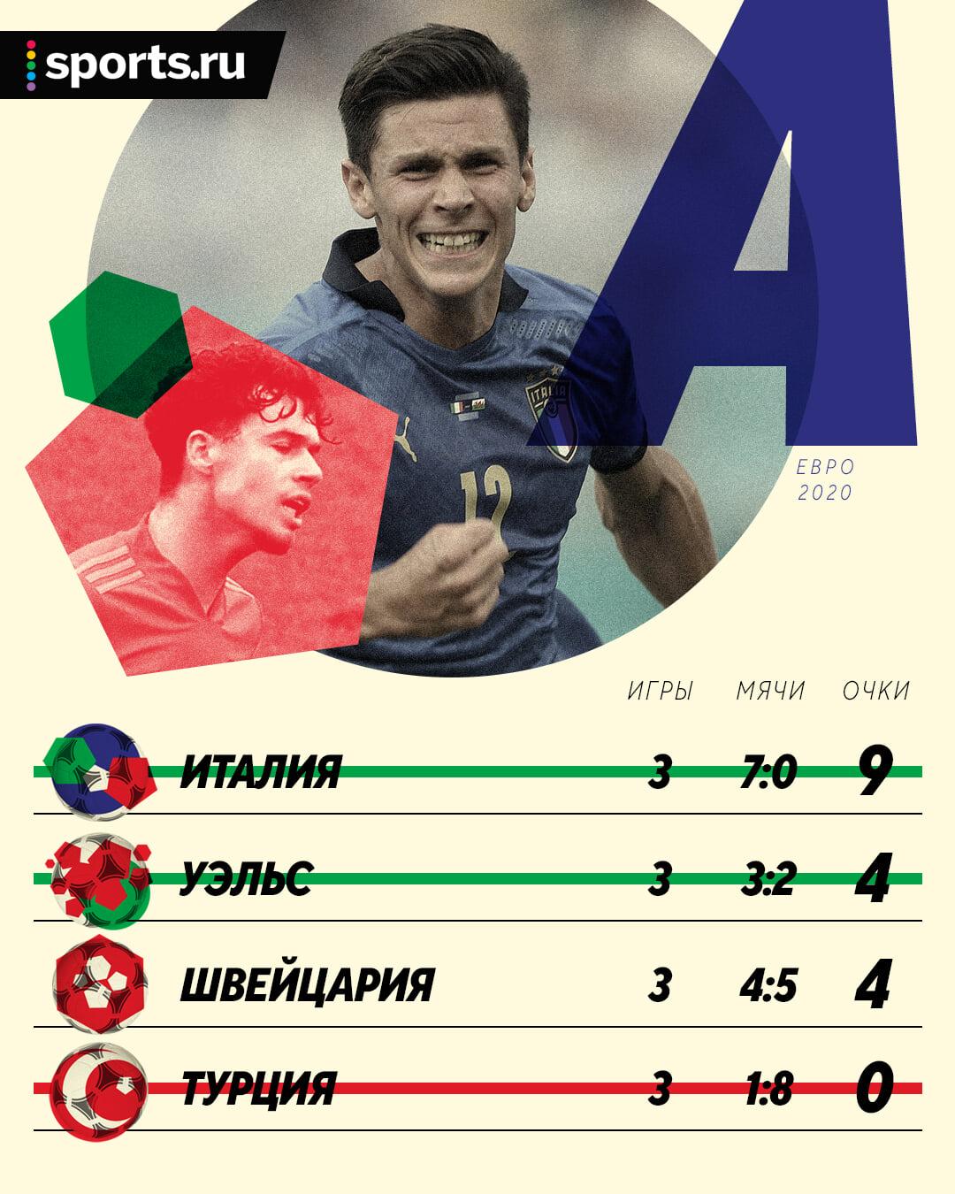 Итоги группы A: Италия – 9 из 9, Уэльс – возможный соперник России, Швейцария ждет зачет 3-х мест