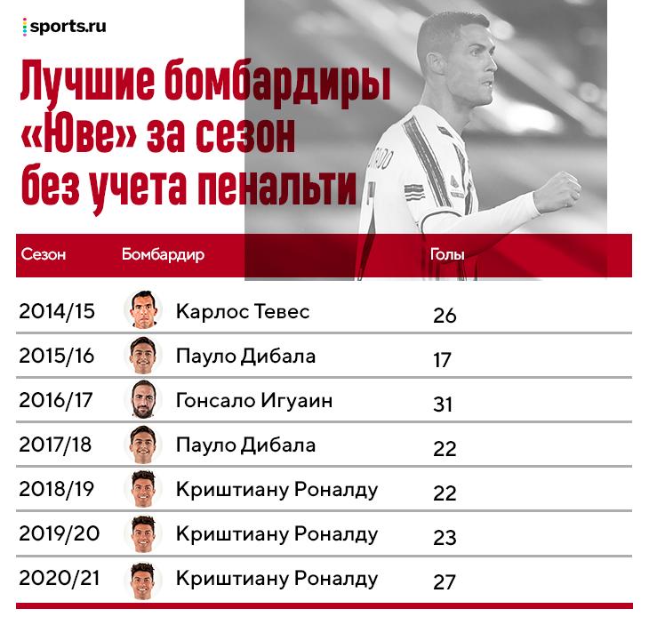 Роналду в «Юве» забил 101 гол за 3 сезона (29% - с пенальти), но не компенсировал ими тактические недостатки. Да, это провал
