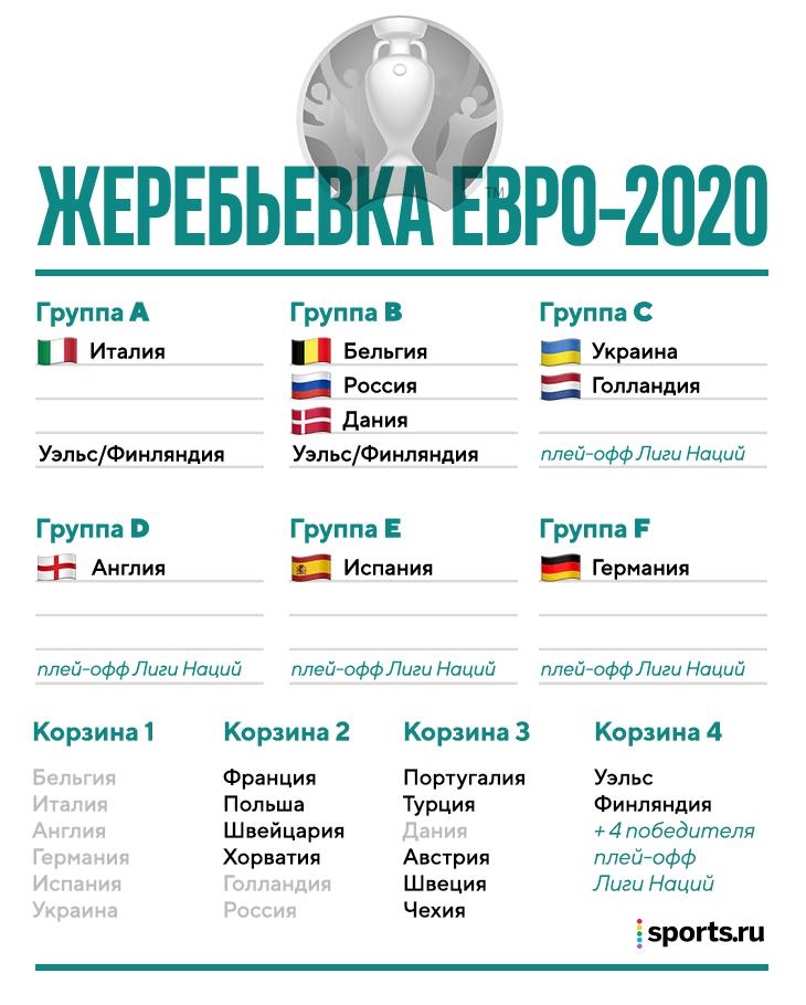 прогноз рф букмекеры чм отборочные 2020