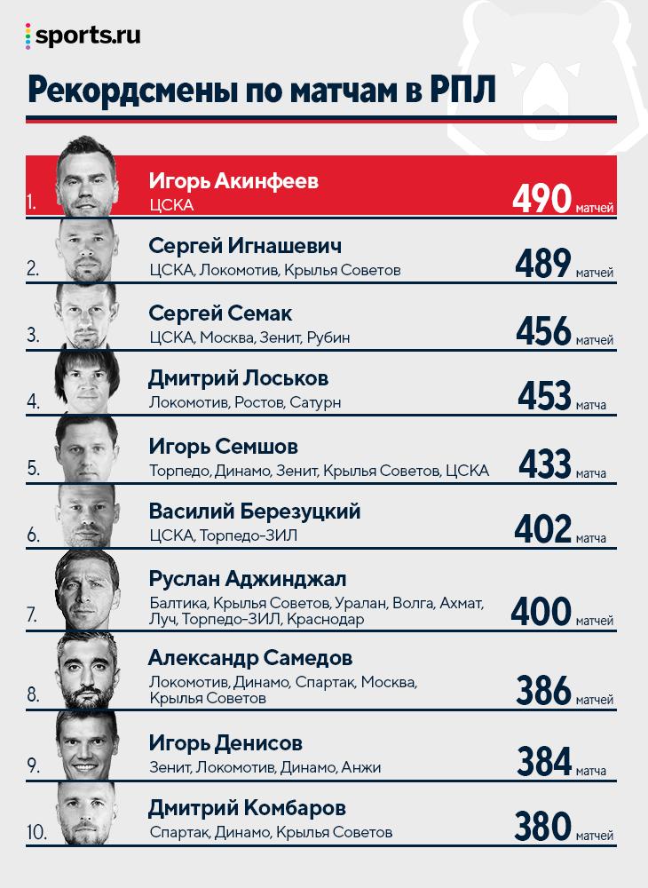 Акинфеев – теперь рекордсмен РПЛ по сыгранным матчам. Скоро мощнейший юбилей