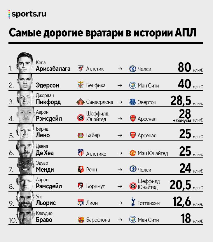Вы удивитесь, кто второй раз попал в топ-10 вратарских трансферов АПЛ: это Аарон Рэмсдейл!