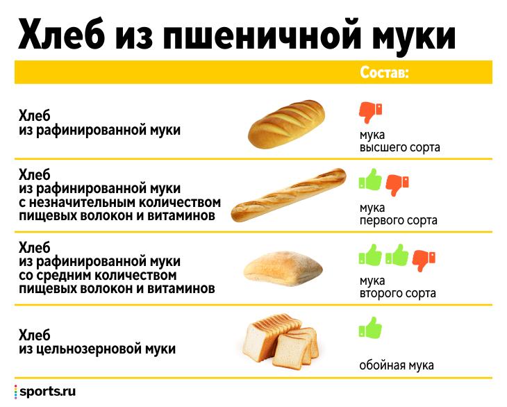 Вредно ли спортсменам есть хлеб? От него толстеют?