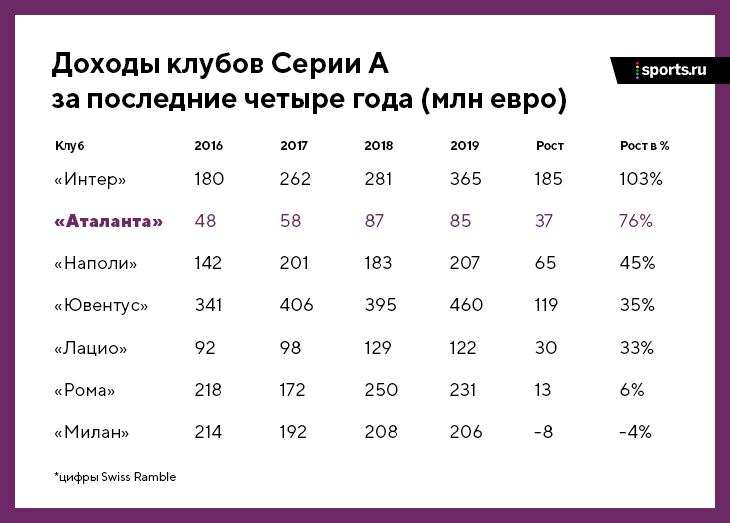 «Аталанта» – идеальный клуб: топовые результаты (почти в 1/4 ЛЧ), здоровые финансы (+76% за 3 года), зрелищный футбол (2,8 гола за матч)