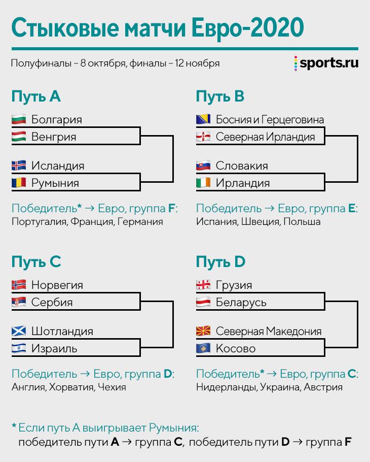 Мы до сих пор не знаем четырех участников Евро-2020. Сегодня начинается стыковой турнир