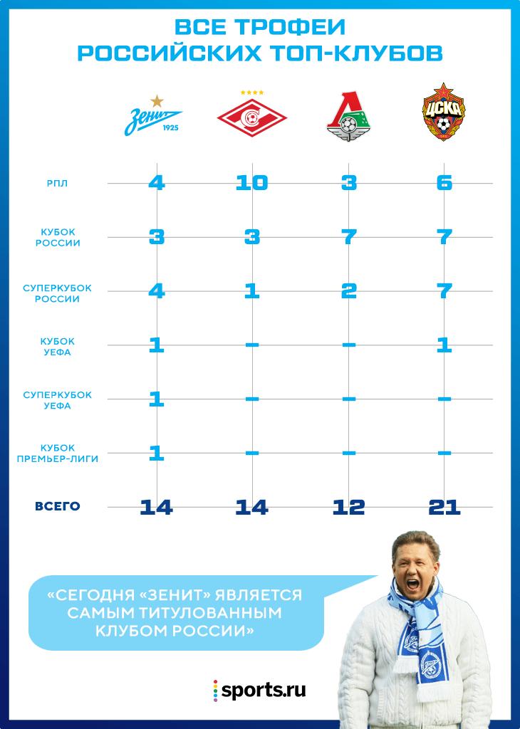 Зенит, Алексей Миллер, премьер-лига Россия