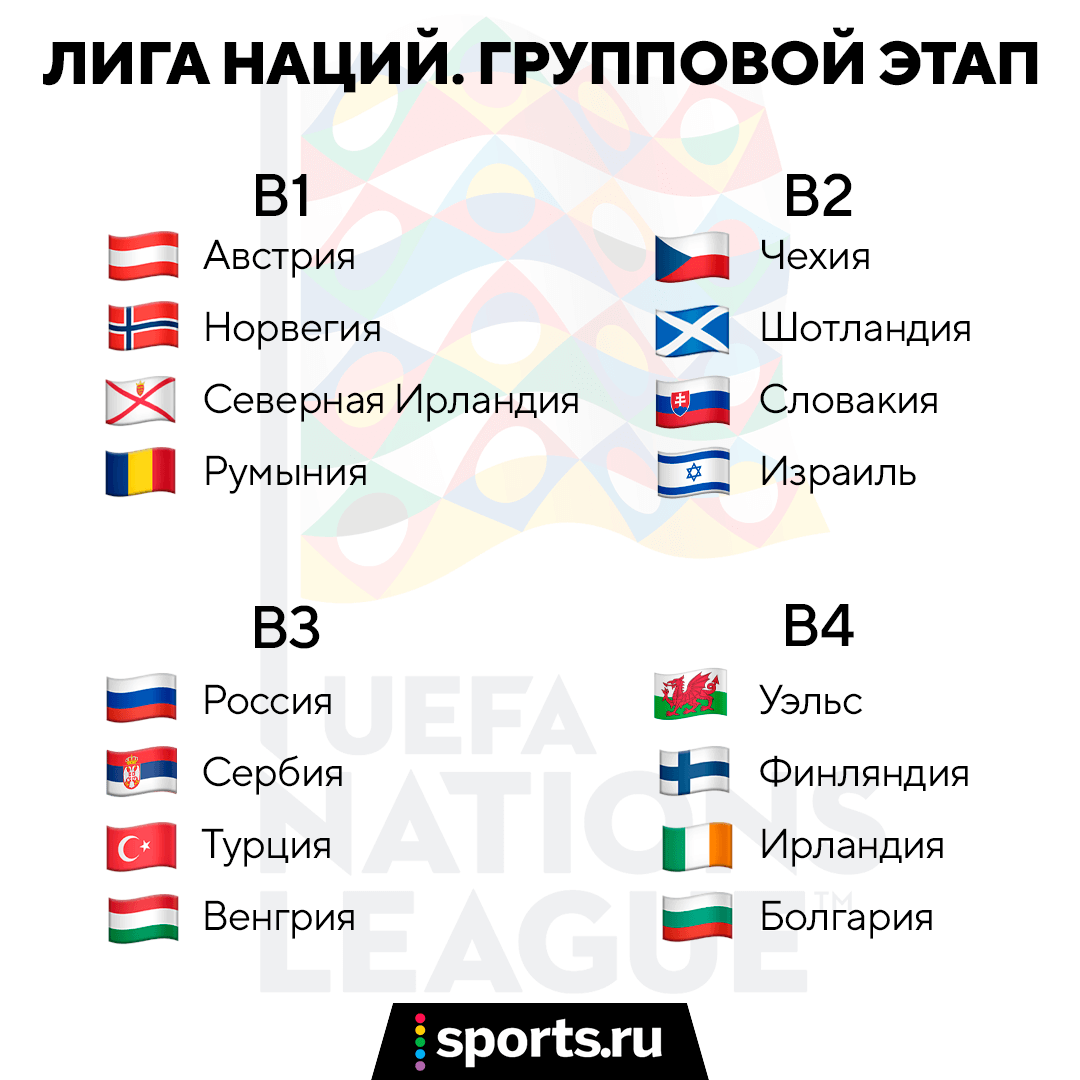 А что там у сборных? С кем (и зачем) играет Россия? Можно ли через Лигу наций попасть на ЧМ-2022? А когда отбор?