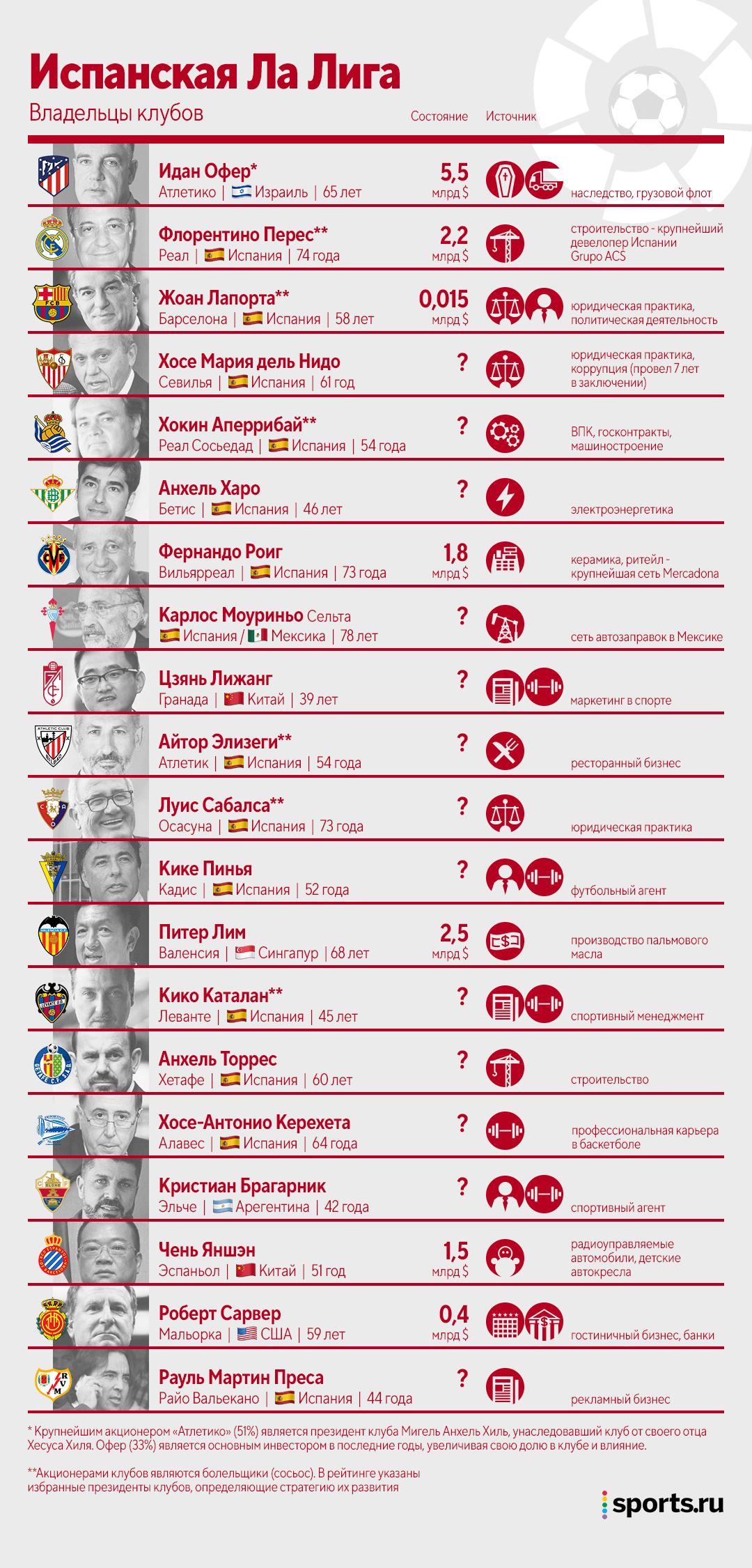 Кому принадлежит футбол? Путеводитель по владельцам всех 98 клубов топ-5 лиг
