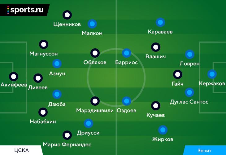 «Зенит» и без Ракицкого закрыл ЦСКА. А победить помог элитный стандарт