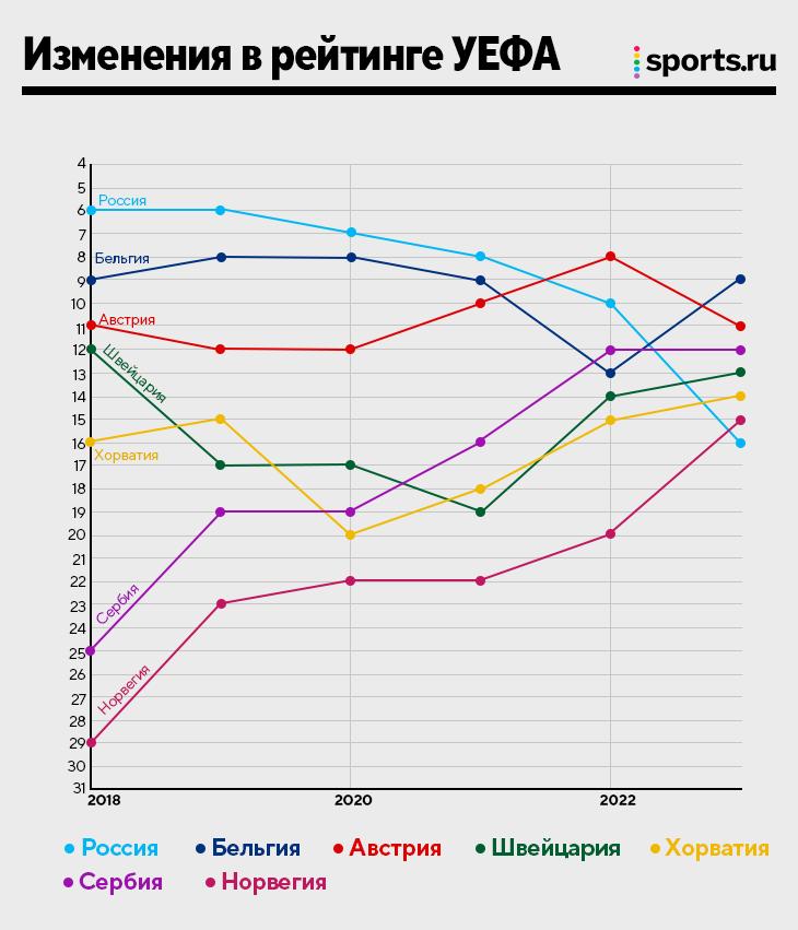 Бесконечный крах России: маячит 16-е место в рейтинге УЕФА, можем пропустить Сербию, Хорватию и Норвегию