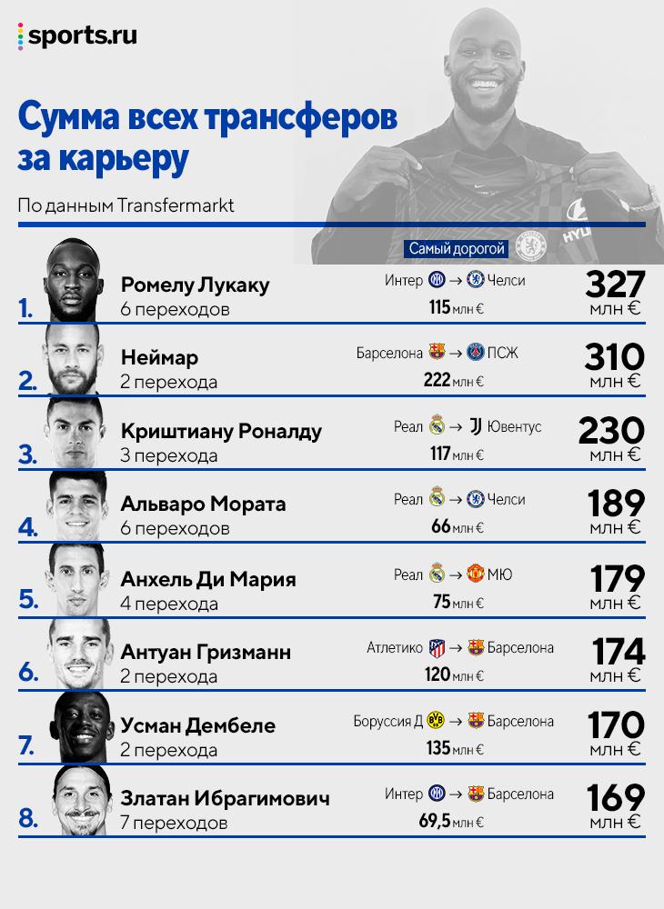 Лукаку – самый дорогой игрок по сумме трансферов за карьеру (327 млн). Обошел Неймара и Роналду