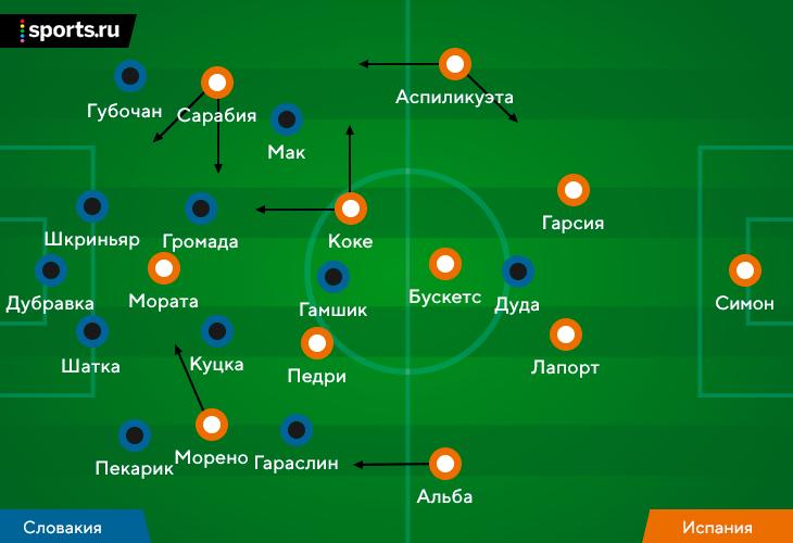Испания со Словакией доминировала как никто другой. Возвращение Бускетса = апгрейд всех стадий игры
