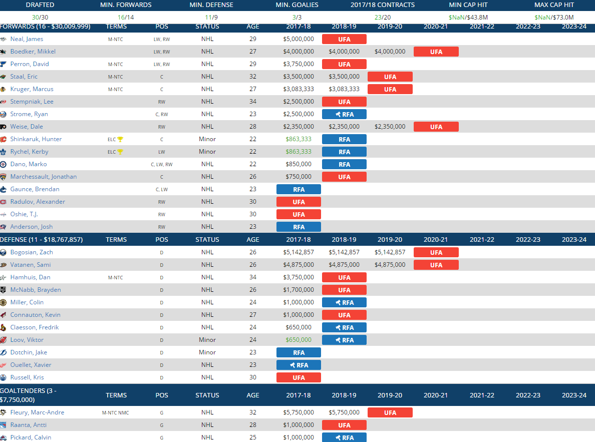 Вегас, НХЛ, возможные переходы, переходы