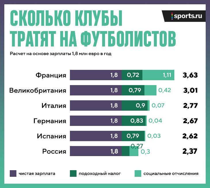 Налог в испании на зарплату футболистов