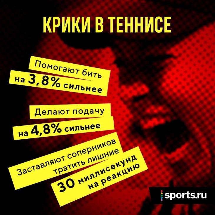 Крики реально полезны в теннисе: усиливают удары на 3,8%, отвлекают соперников. Ученые сравнивают их с брачным ревом оленей