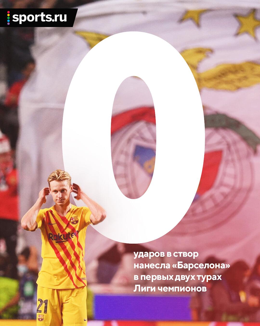 Цифра дня. 0 ударов в створ у «Барселоны» за два матча в ЛЧ