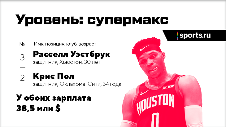 Сколько зарабатывают звезды НБА?