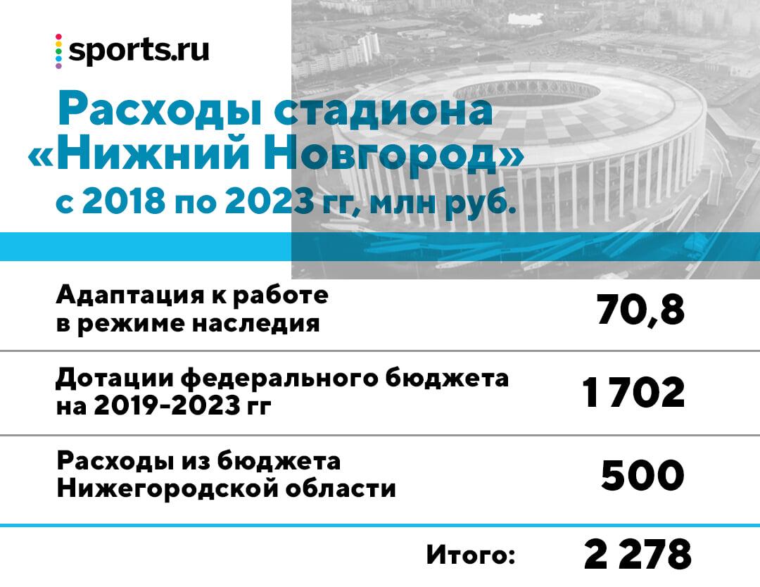 Сложная жизнь стадиона в Нижнем Новгороде после ЧМ-2018 – от Модрича до съезда «Единой России»