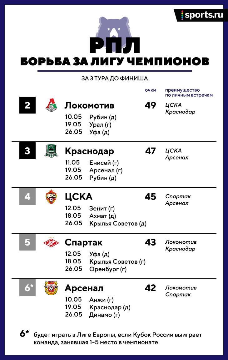 Тула может попасть в Лигу чемпионов, а «Ростов» – вылететь. Расклады РПЛ за 3 тура до финиша