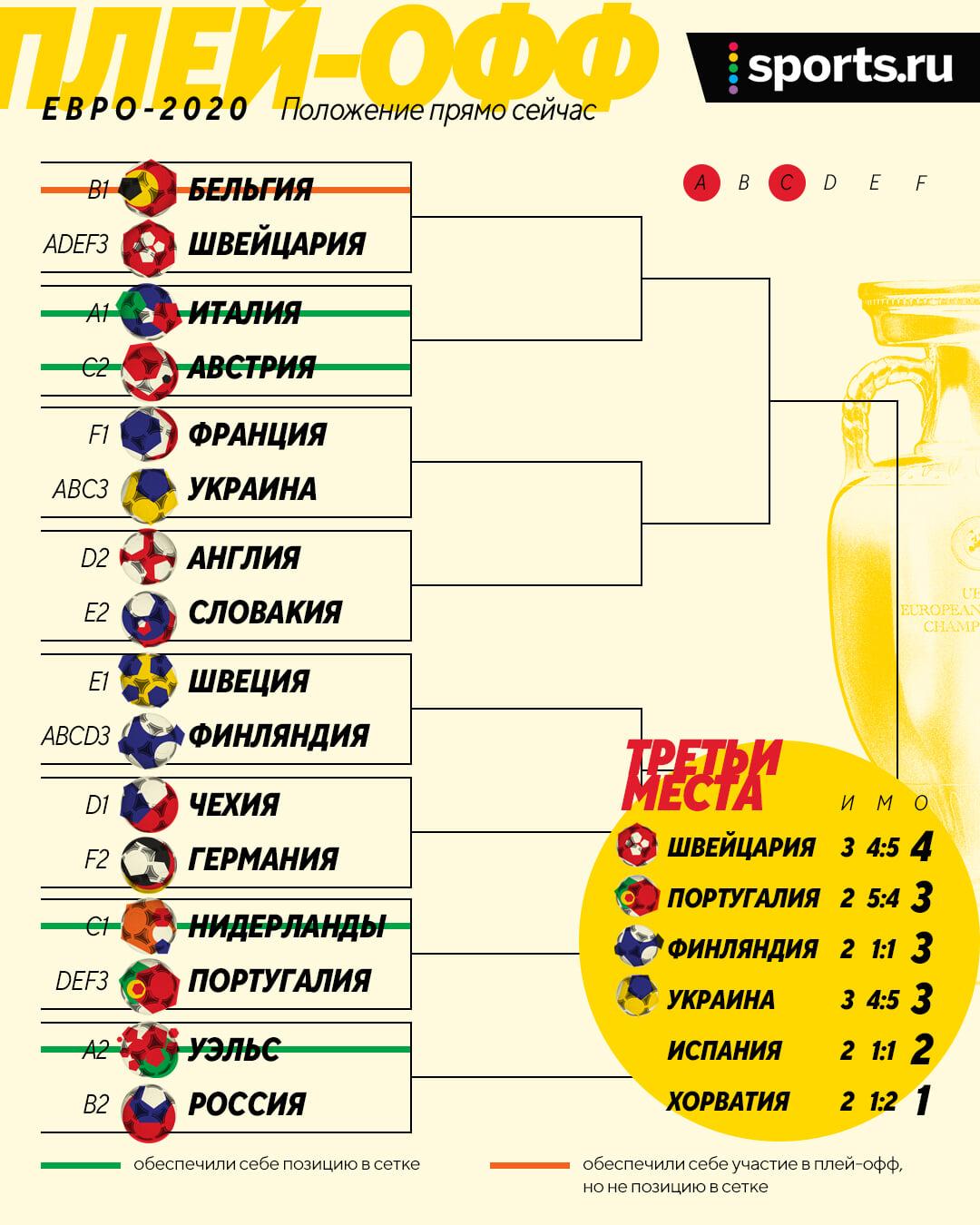 Украина пока зависла (ждут выход с 3-го места), Нидерланды – 9 из 9, Австрия в 1/8 сыграет с Италией: итоги группы C: