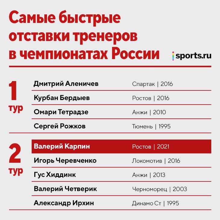Уход Карпина после 2-го тура – не рекорд. Аленичева снимали после 1-го