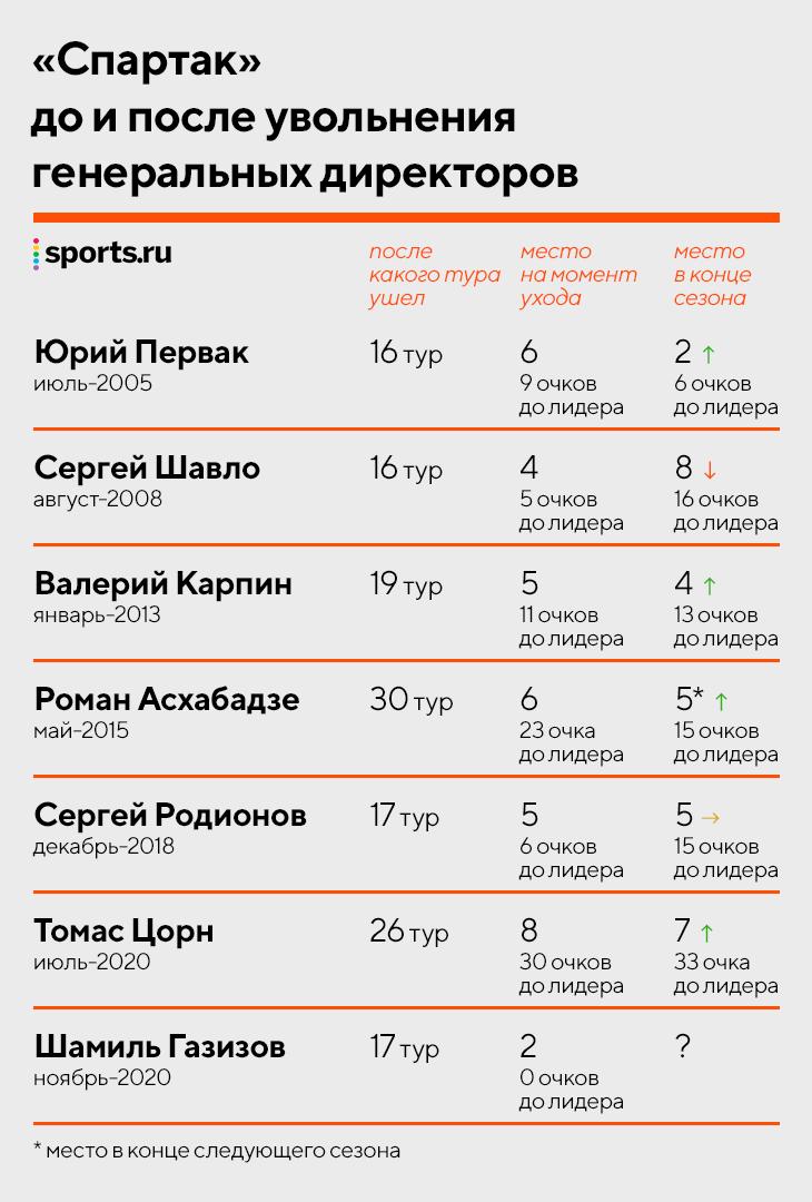 Все гендиры «Спартака» при Федуне: до Газизова уволили только Асхабадзе и Цорна, Первак привез Видича и Аленичева, дольше всех работал Карпин