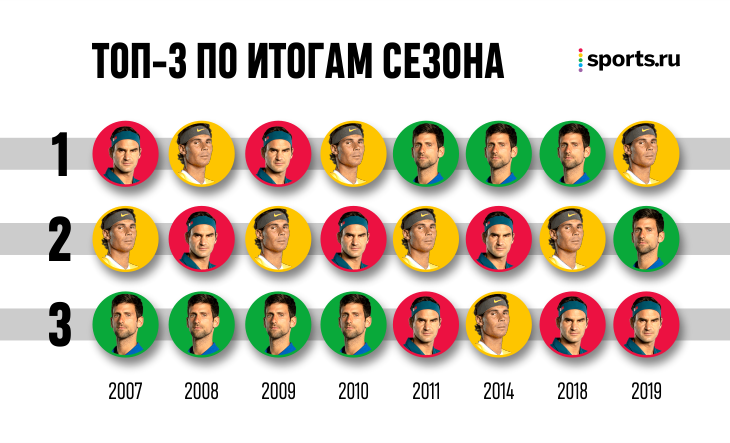 Мы обещали, что в 2019-м доминированию Федерера, Надаля и Джокович придет конец. Ошиблись