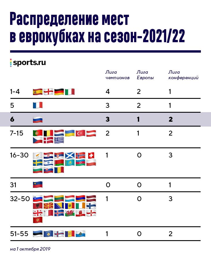 УЕФА через сезон запускает третий еврокубок. Российских команд там будет больше, чем в Лиге Европы