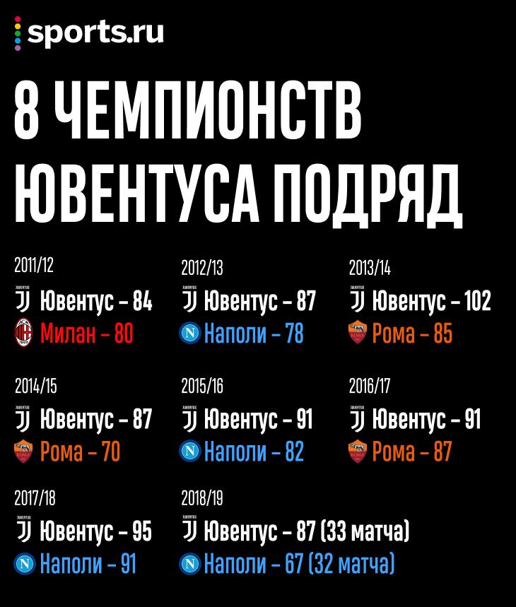 Сколько чемпионств у ювентуса