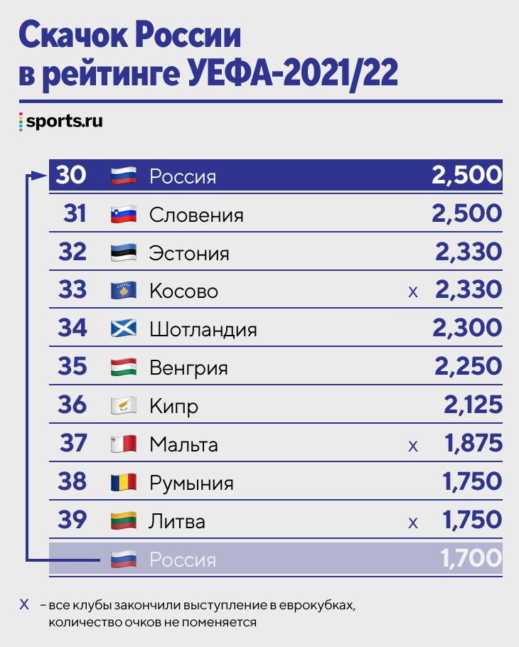 Апдейт по рейтингу УЕФА-2021/22: Россия прорвалась на 30-е место. Обогнали Мальту, Кипр и даже Эстонию