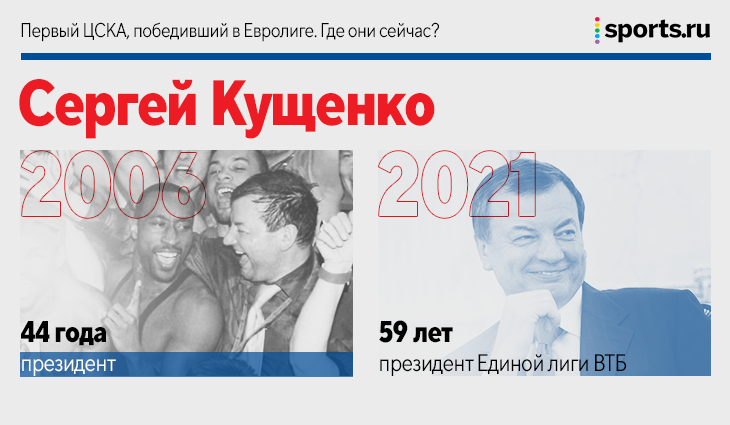 Первый ЦСКА, победивший в Евролиге. Где они сейчас?