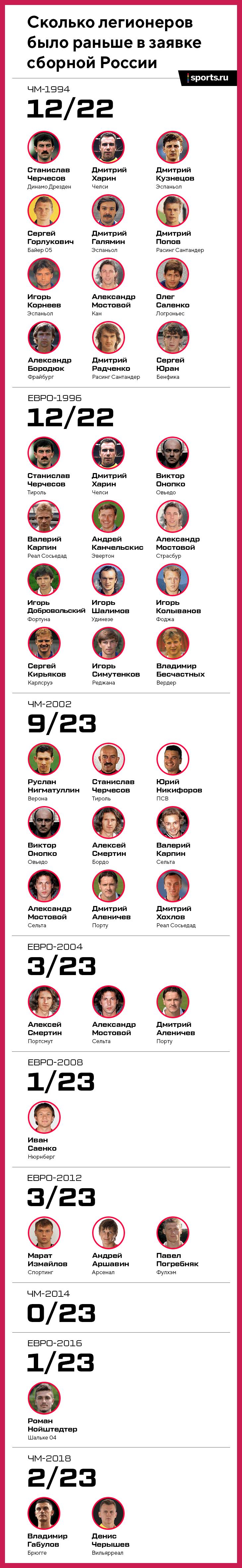 Сборная России по футболу, ЧМ-2018
