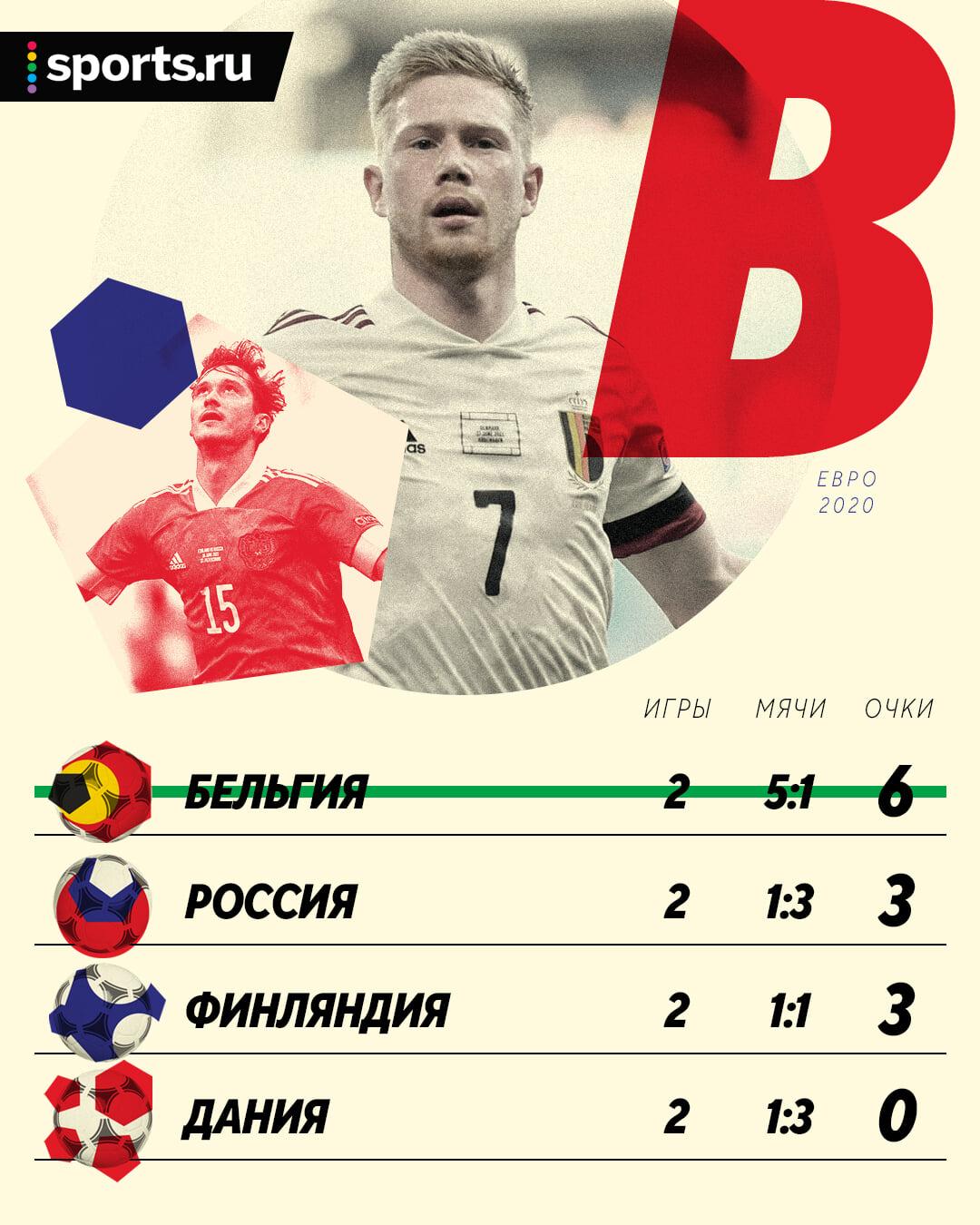 Расклады России в борьбе за плей-офф Евро: ничьей хватит, а поражение (даже 0:1) – почти крест
