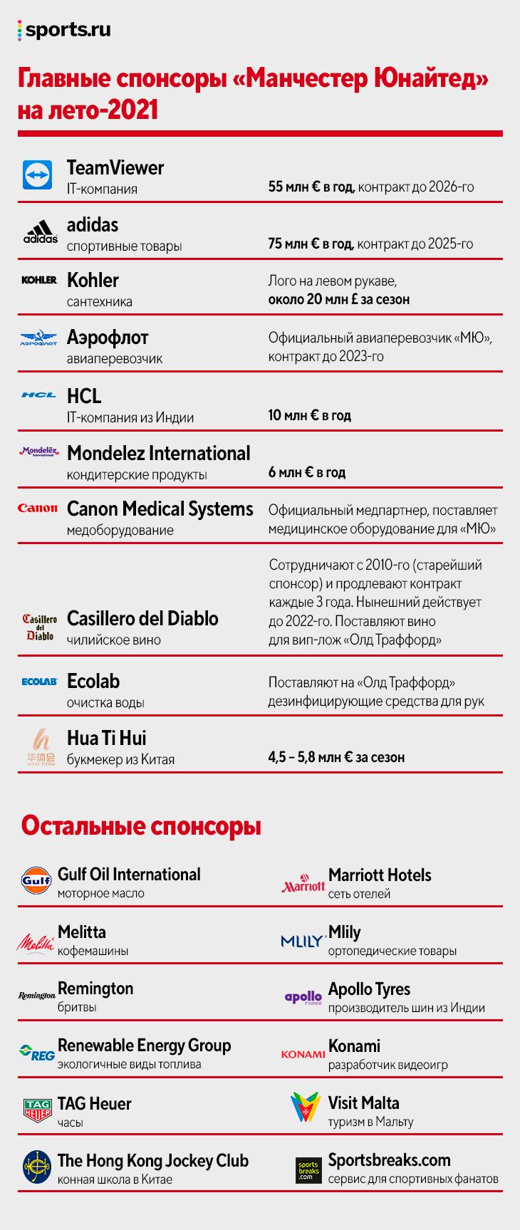 «МЮ» 9 лет не выигрывает АПЛ или ЛЧ, у них долг 0,5 млрд и нет нефтяных денег, но они делают трансферы за 100 млн. Как так?