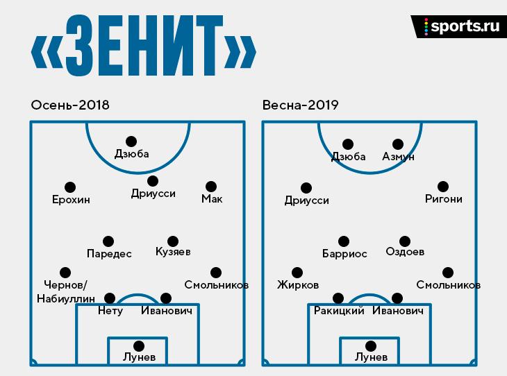 Трансфер Клаудиньо окончательно сбалансировал стартовый состав «Зенита». Непопадание в ЛЕ станет катастрофой