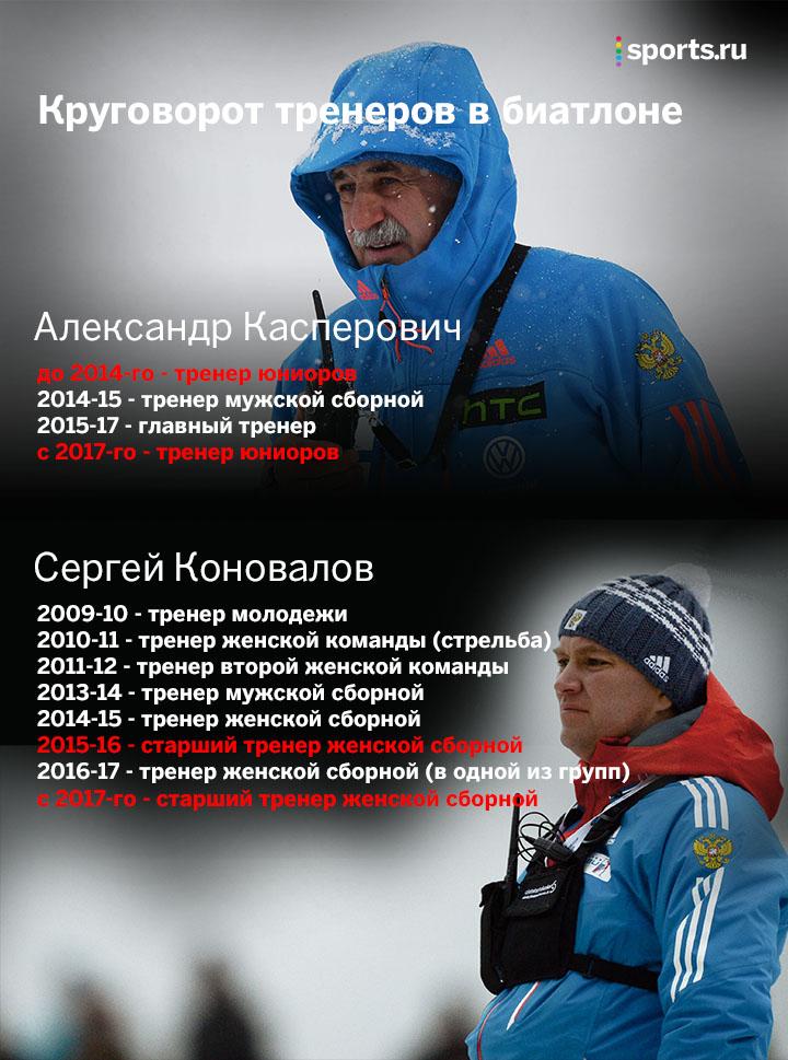 сборная России, СБР, Александр Касперович, Сергей Коновалов, сборная России жен