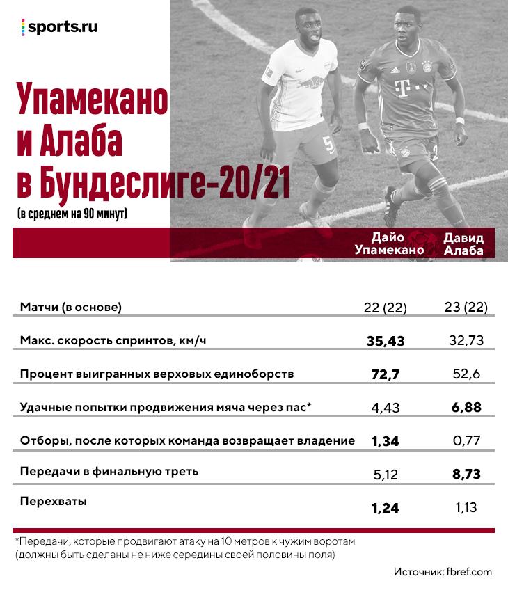 Алабу в «Баварии» заменит Упамекано. Его называют лучшим центральным защитником Бундеслиги, он разгоняется до 35 км/ч и здорово продвигает мяч