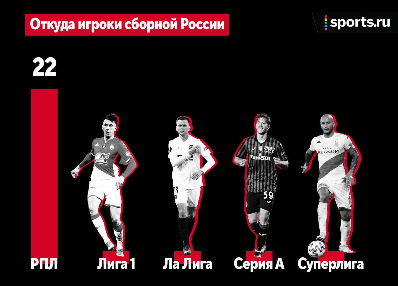 У России – 4 легионера (впервые с 1996-го), игроков «Боруссии» в Англии больше, чем «Ливерпуля», а Германия – без натурализованных футболистов