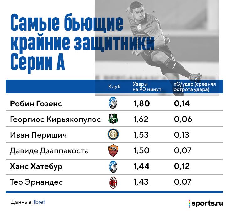 Гозенс – самый результативный фланговый защитник в топ-лигах. Дорос до сборной Германии из ноунейма за 4 года в «Аталанте»