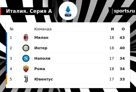Милан набрал 43 очка в 18 турах  лучший результат за 17 лет. Тогда клуб стал чемпионом