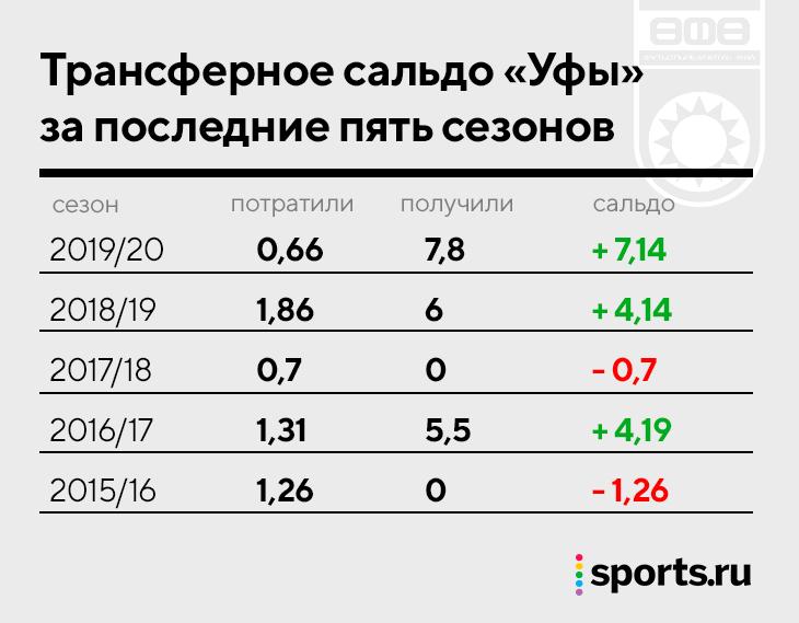 Считаем деньги «Спартака». 9 млрд рублей – пока потолок, для роста нужны продажи игроков и ЛЧ