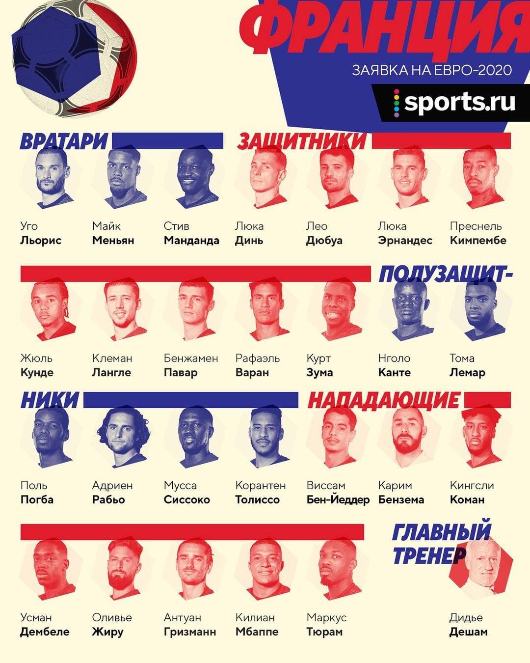 Гид по сборным Евро-2020: игровой стиль, звезды и история
