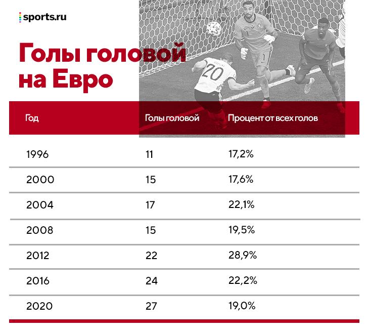 Главное из тактики Евро-2020: тройка ЦЗ – к результативности, латерали ставят в тупик, ложные девятки лучше настоящих, Россия много бегает