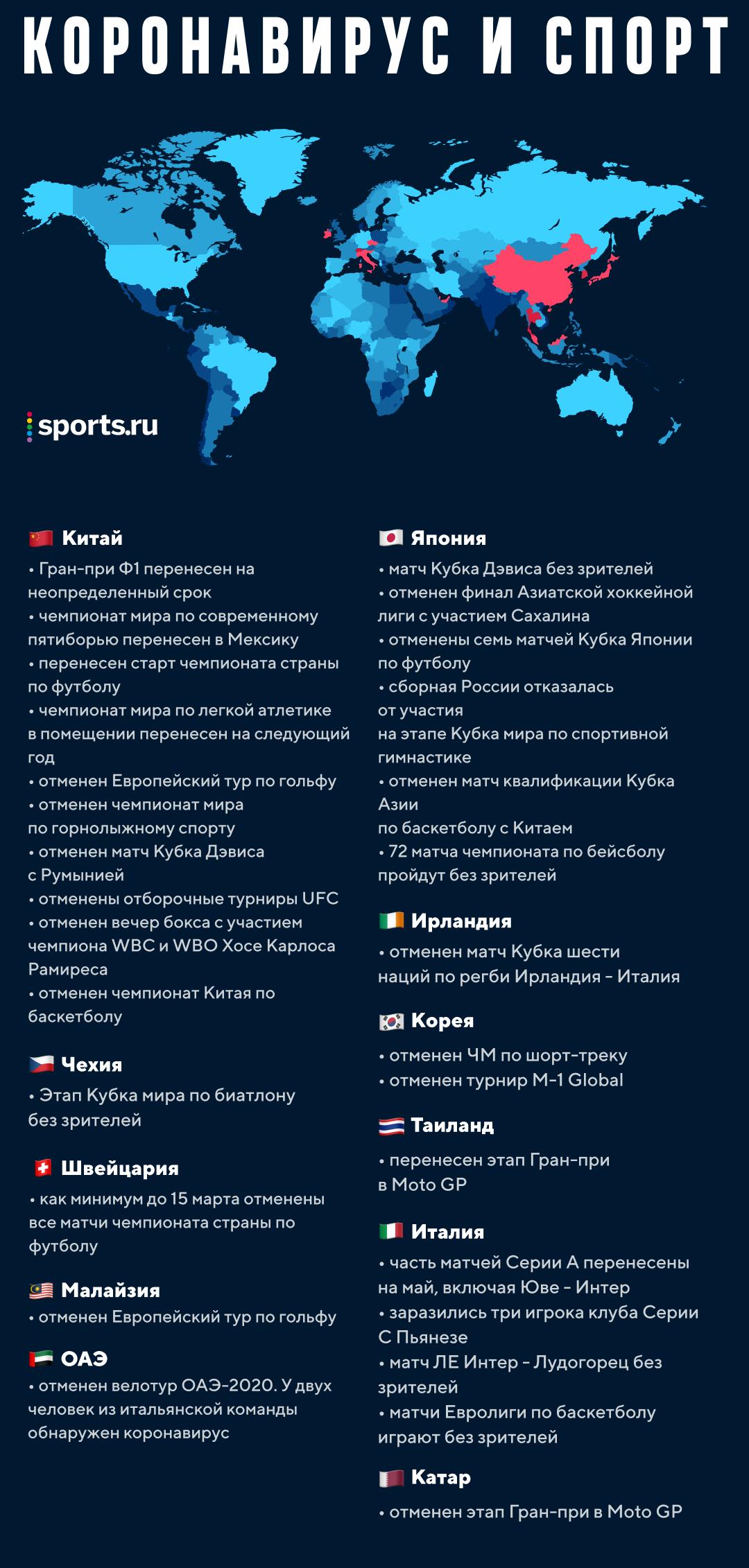 Карта влияния коронавируса на спорт. К сожалению, она обновляется